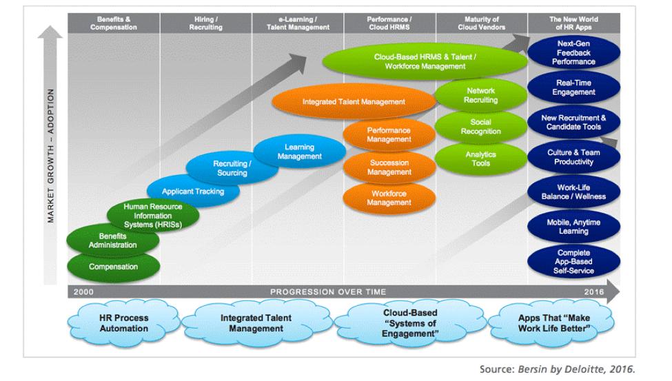 Bersin by Deloitte provided an HR Software evolution report in 2016