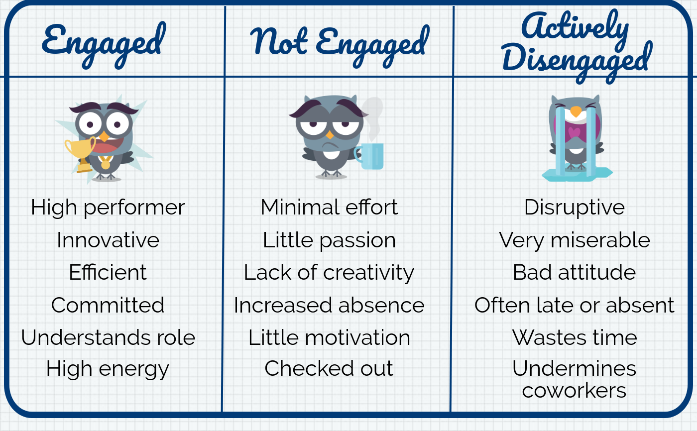 employee engagement table