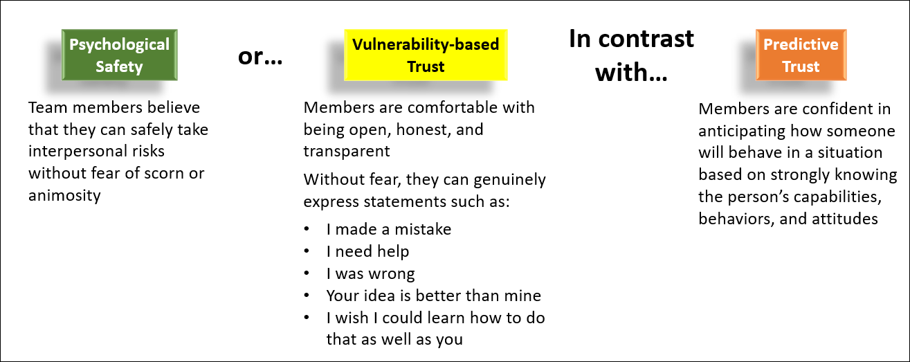 Psychological Safety Trust Comparison