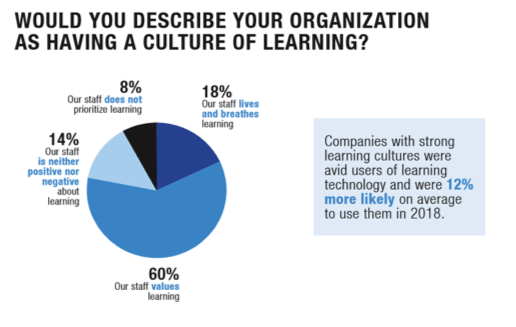 Find Courses' 2018 Report Culture of Learning