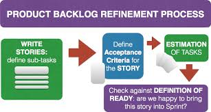 Constant backlog refinement
