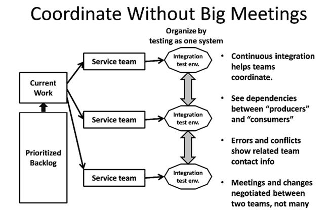 Fix dependencies with other teams