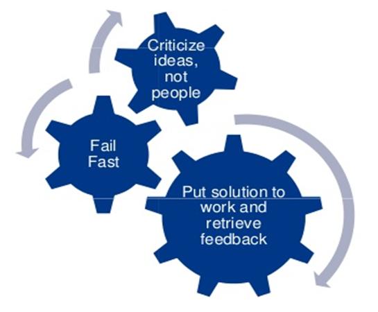 Criticize ideas, not people