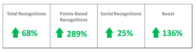 Recognition program data and insights