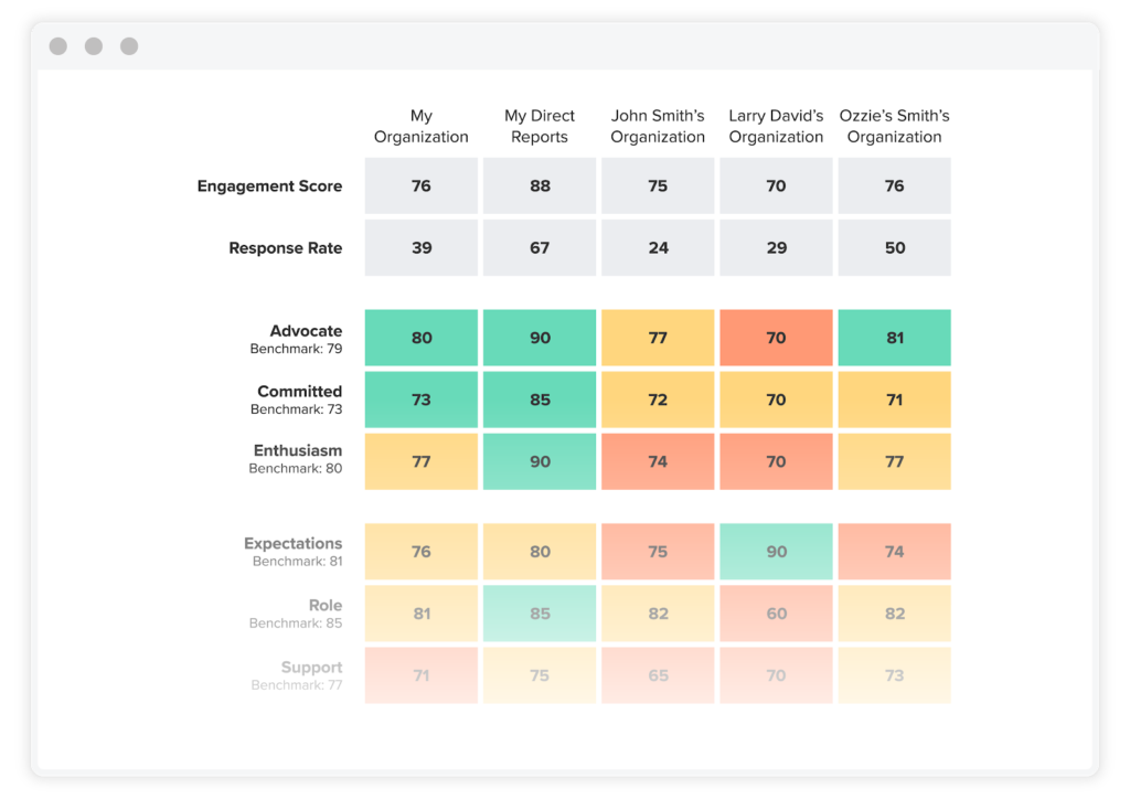 Achievers Listen Heat Map Report employee engagement survey results