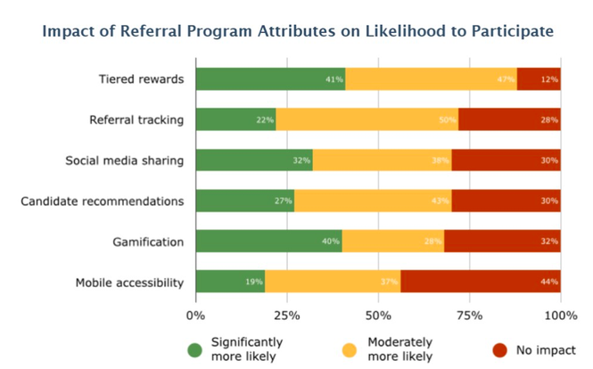 impact of employee referral program attributes