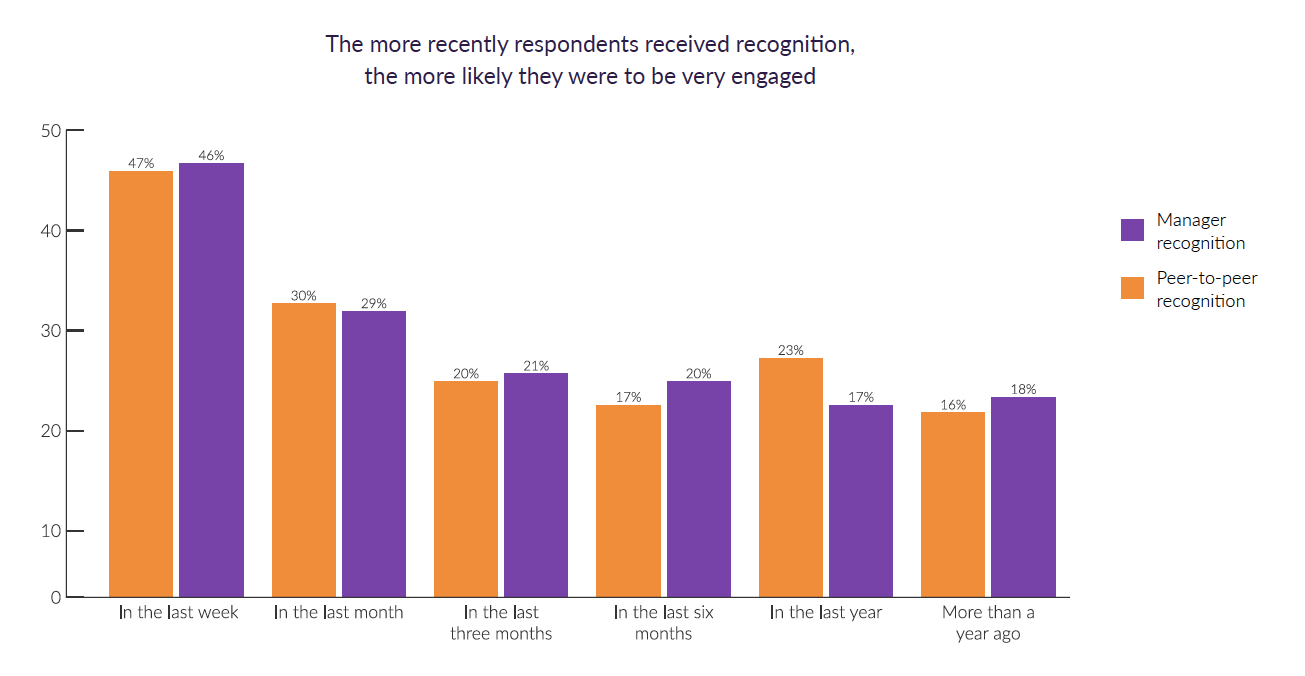 Employee Recognition and Engagement COVID Report